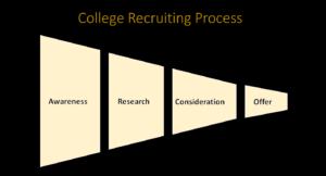 Womens College Hockey Recruiting Process